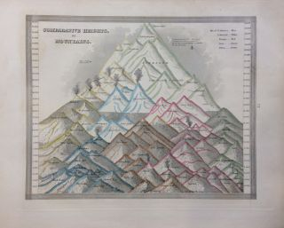 Comparative Heights, of Mountains. Thomas Gamaliel BRADFORD