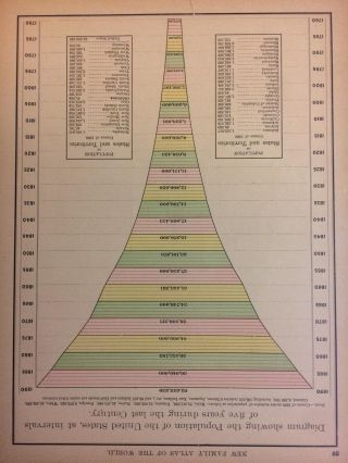 Diagram showing the Population of the United States, at intervals of five years during the last...