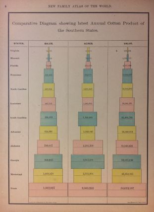 Comparative Diagram showing latest Annual Cotton Product of the Southern states.; (verso)...